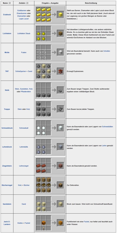 Minecraft tipps rezepte