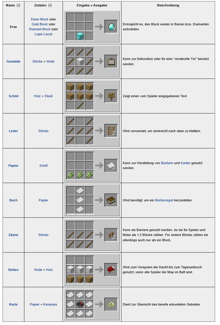 Тайны Minecraft - Как скрафтить Снежного Моба и Голема ...