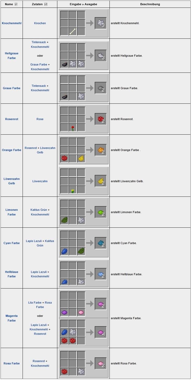 Как сделать рецепты в minecraft