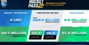 Rocket League: Rocket Pass 3 startet morgen